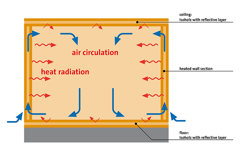 Infrared panel heater in a Thermium