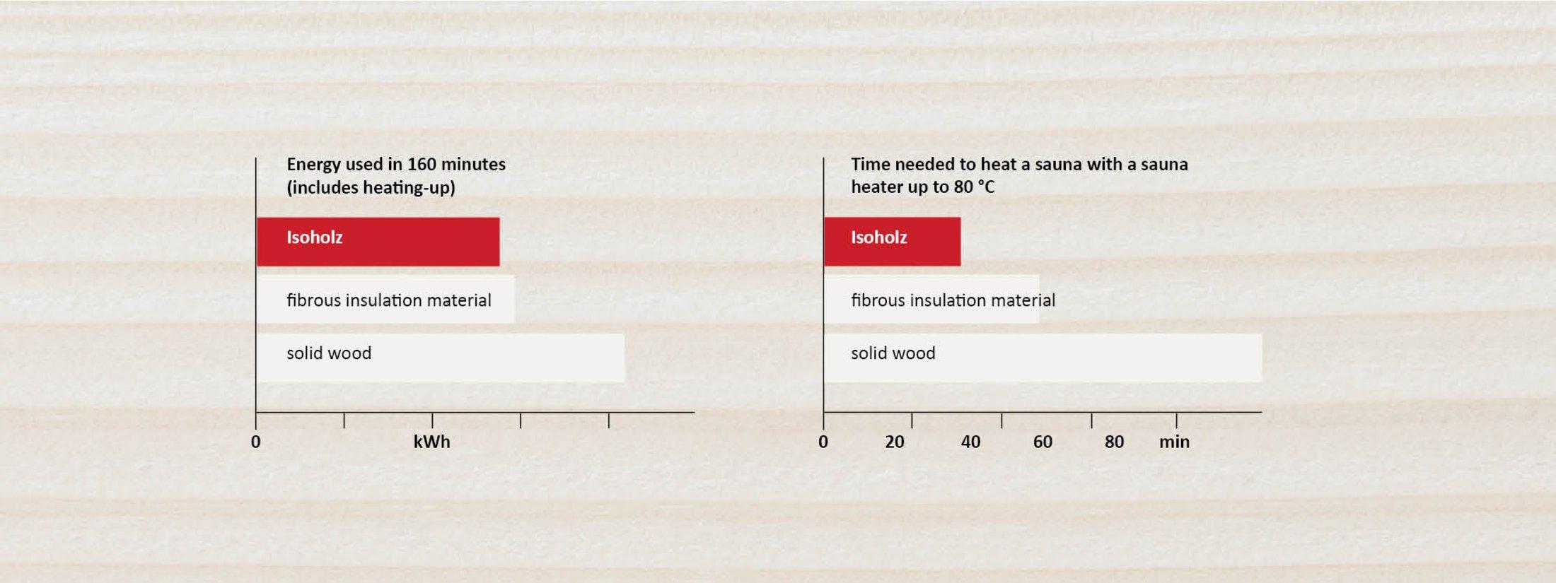 isoholz thermal insulation performance